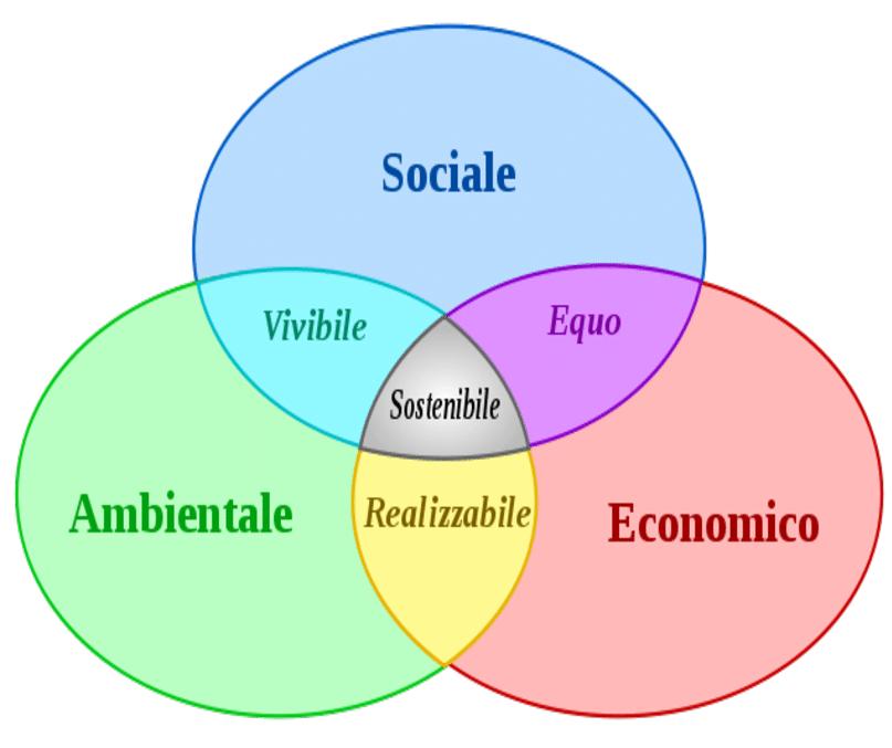 I quattro pilastri della sostenibilità